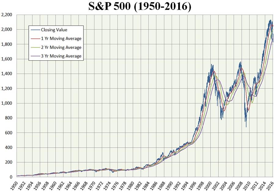 S&P tabela de 1950 a 2016