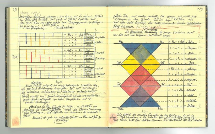 Páginas dos cadernos de Klee sobre cores