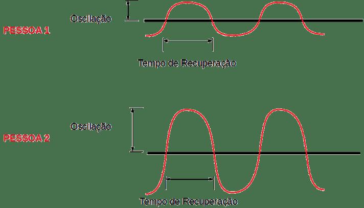 Gráficos sobre oscilação e tempo de recuperação