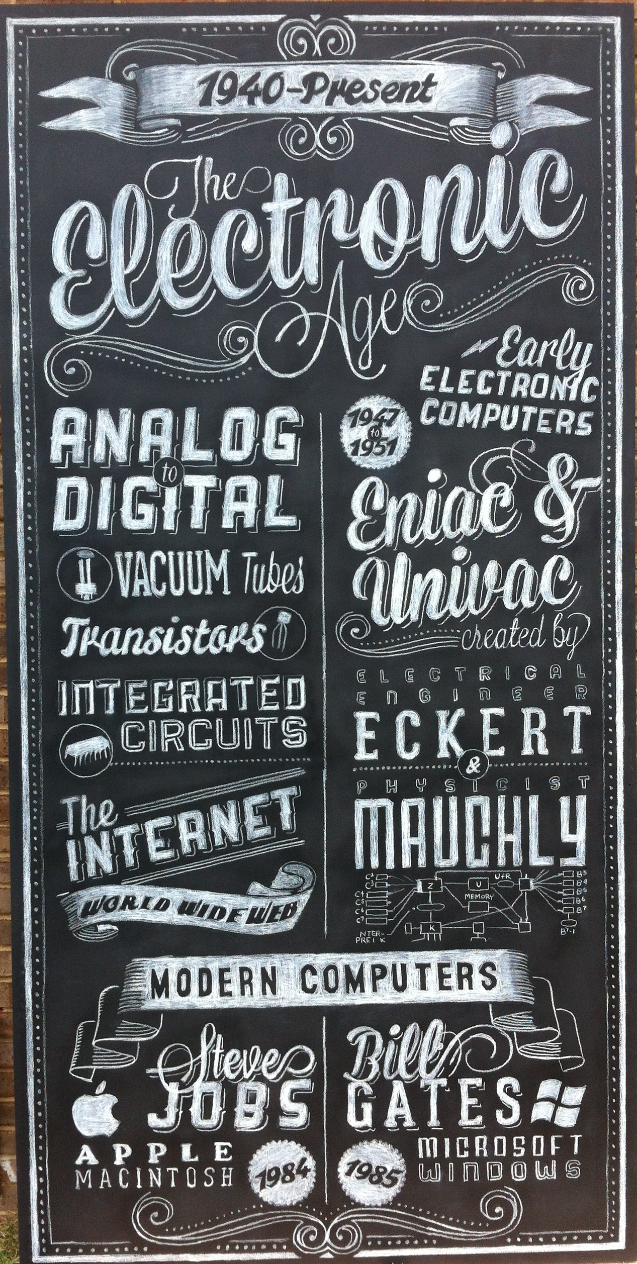 Electronic Age Chalkboard Sign