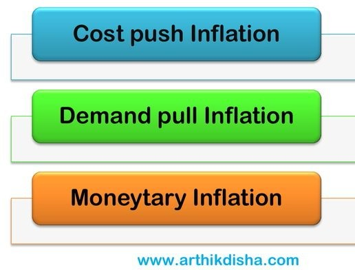 Waht is Inflation
