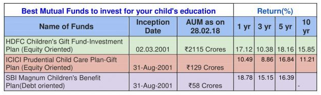 Best Mutual Funds to invest for your child-1