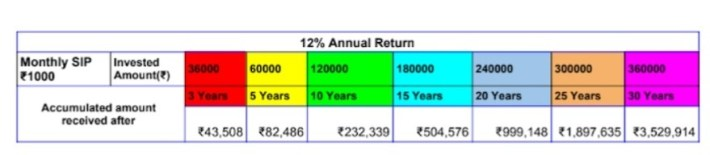 Ideal amount to invest in Mutual Funds