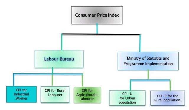 CPI in India