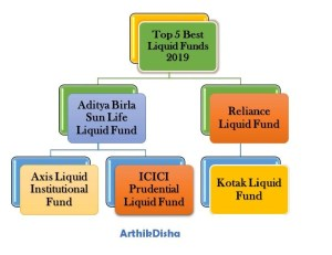 Top 5 Best Liquid Funds 2019
