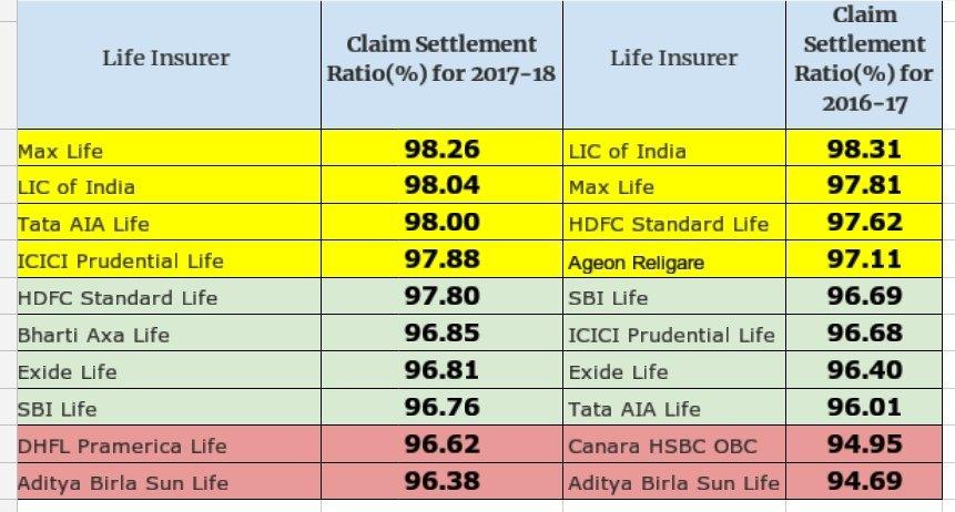 IRDA Claim settlement ratio 2017-18