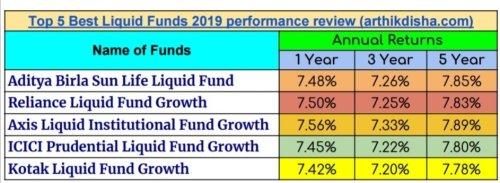 5 Best LIquid Funds