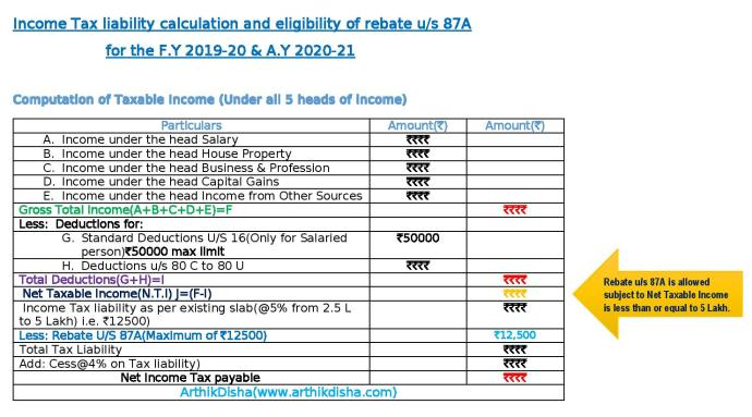 Income Tax liability calculation and eligibility of rebate u/s 87A