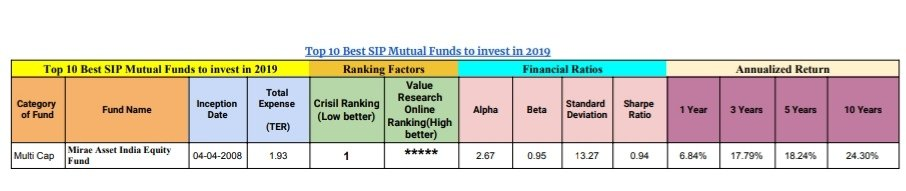 Top 10 Best SIP Mutual Funds to invest in 2019 3