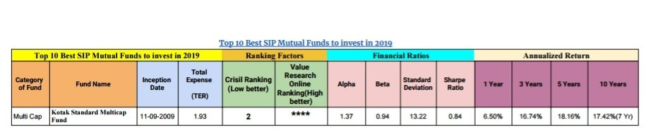 Top 10 Best SIP Mutual Funds to invest in 2019 4