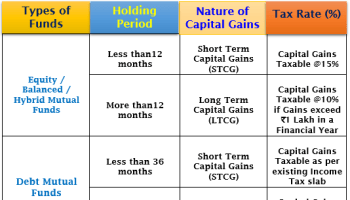 Long Term Capital Gain Tax  All you need to know about LTCG