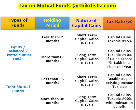 How to Calculate Tax on Mutual Funds-Easy Solution 1
