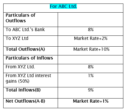 Interest Rate Swap -ABC Ltd