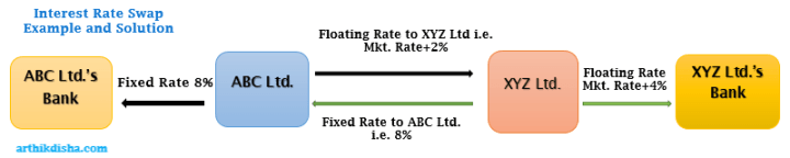 Interest Rate Swap Example