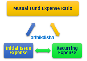 Mutual Fund Expense Ratio
