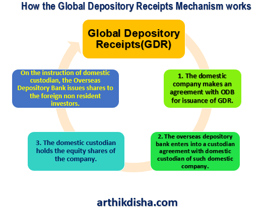 Global-Depository-Receipts-Mechanism