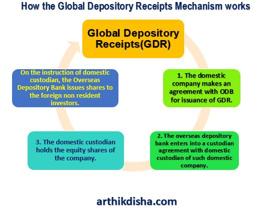 Global-Depository-Receipts-Mechanism