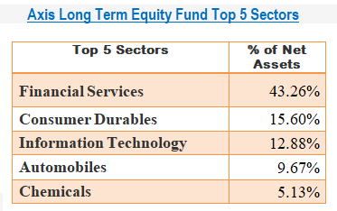 Axis Long Term Equity Fund Top 5 Sectors