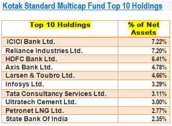 Kotak Standard Multicap Fund-Top 10 Holdings