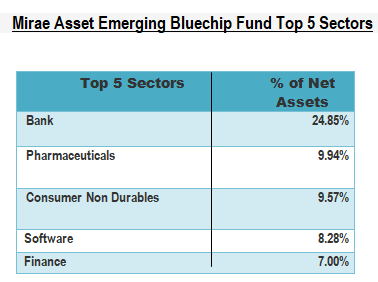 Mirae Asset Emerging Bluechip Fund-Top 5 Sectors