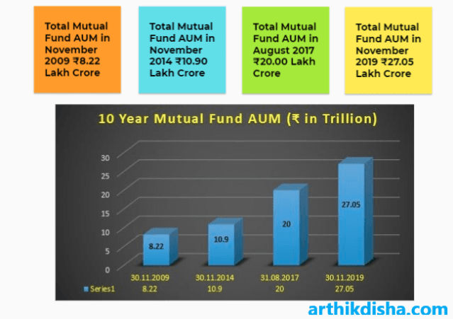Best SIP Plans in India to invest( Total AUM from 2009 to 2019)