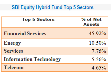 SBI Equity Hybrid Fund Top 5 Sectors