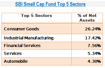 SBI Small Cap Fund Top 5 Sectors