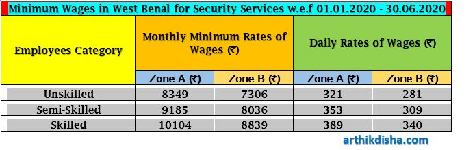 Minimum Wages in West Bengal for Security Services