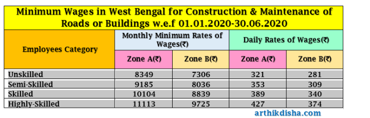 Minimum Wages in West Bengal for Construction & Maintenance of Roads or Buildings