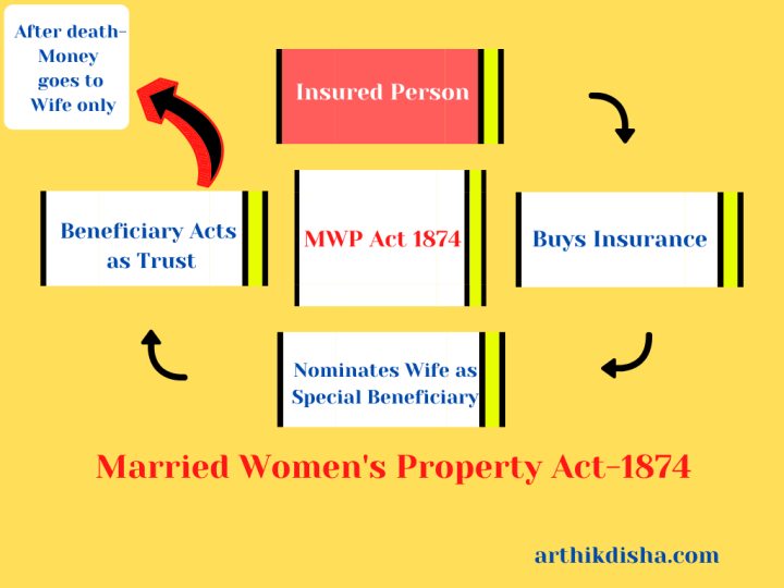 MWP Act 1874/Married Women's Property Act 1874
