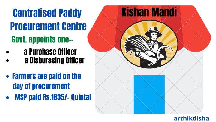Centralised Paddy Procurement Centre