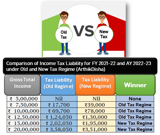 Comparison of Income Tax Liability for FY 2021-22 & AY 2022-23 under Old & New Tax Regime.PNG
