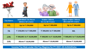 Income Tax Calculator FY 2021-22 Excel Download(AY 2022-23)