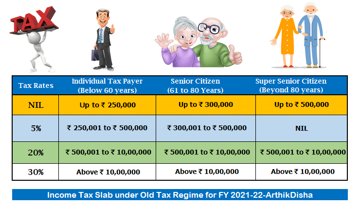Income Tax Calculator FY 2021-22 Excel Download(AY 2022-23)