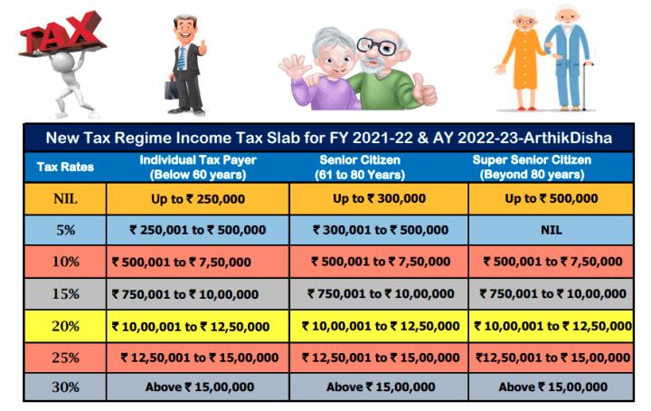 Income Tax Calculator AY 2022-23 Excel-ArthikDisha