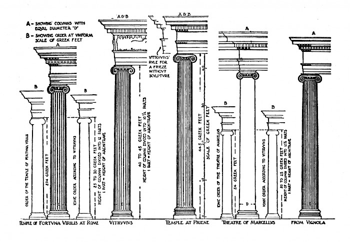 Ten Books on Architecture: Book 3, Temples and the Orders