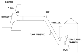 Optimum Design of Penstock for Hydro Projects :: Science