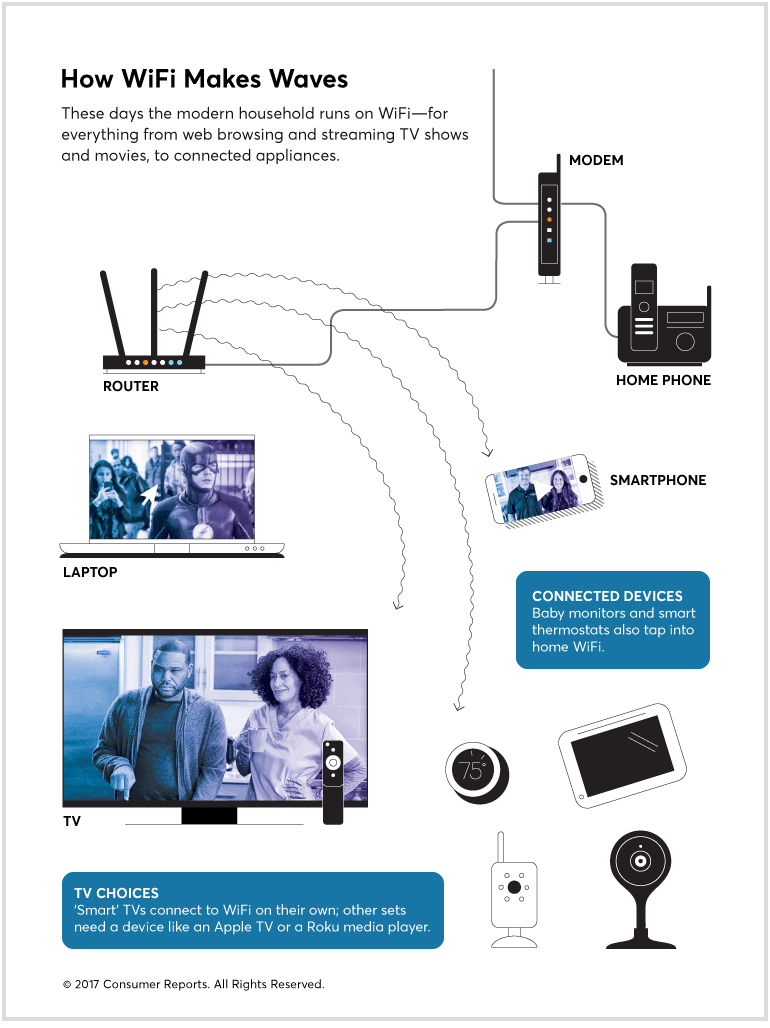 hight resolution of diagram showing how a home s broadband connection and wifi network contribute to the internet speed on