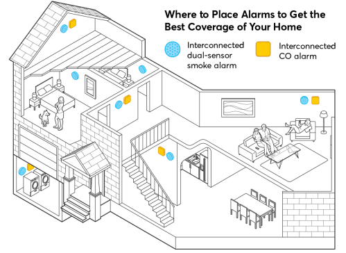 small resolution of illustration of where to place smoke and co alarms in a home