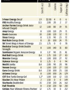 An occasional energy drink is probably fine for most adults check the ratings caffeine levels and price note that some products cost less than also in drinks consumer reports rh consumerreports