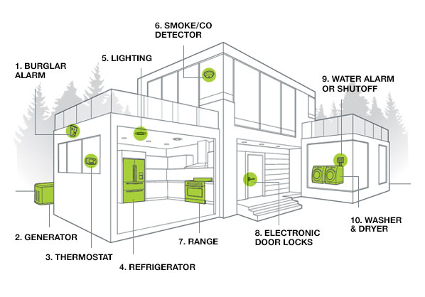 electrical diagram in house