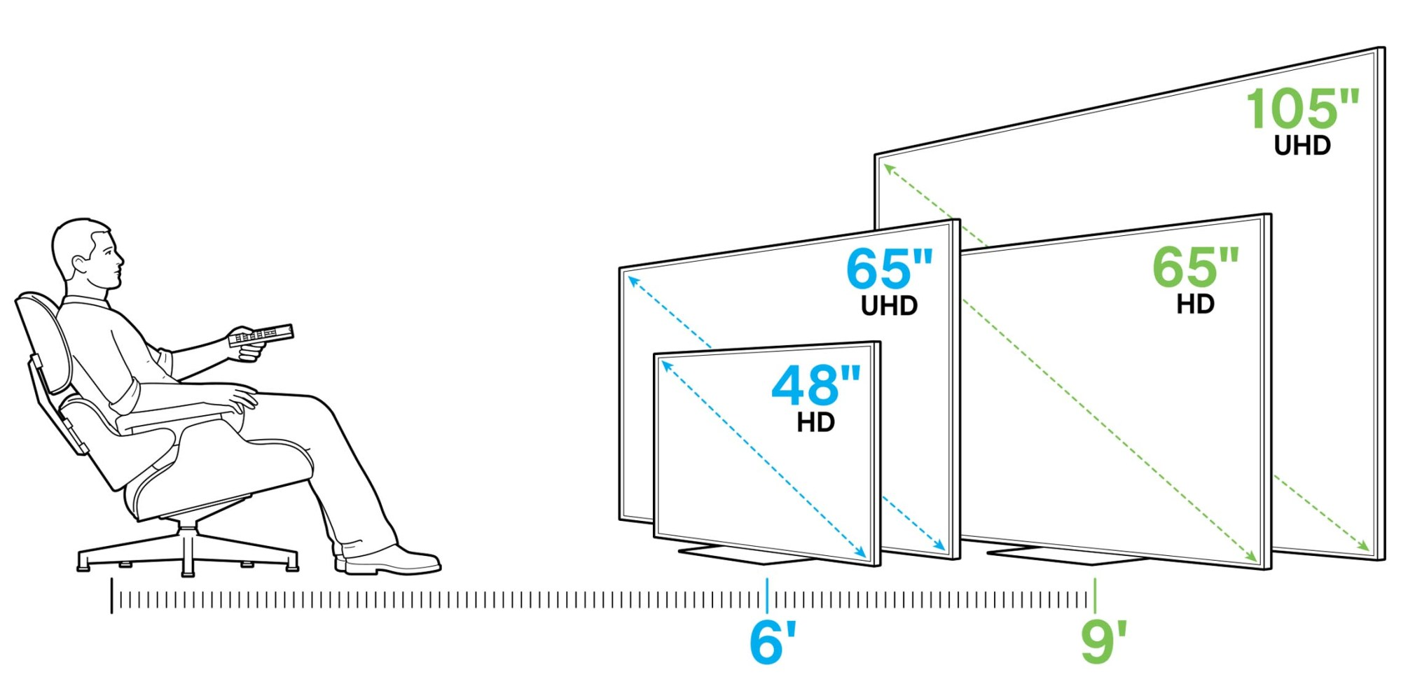 hight resolution of illustration of 1080p and uhd tv size based on 6 and 9 foot viewing