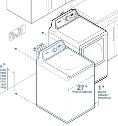 leave 6 inches between the wall and your washer and dryer and one inch between [ 1930 x 1512 Pixel ]
