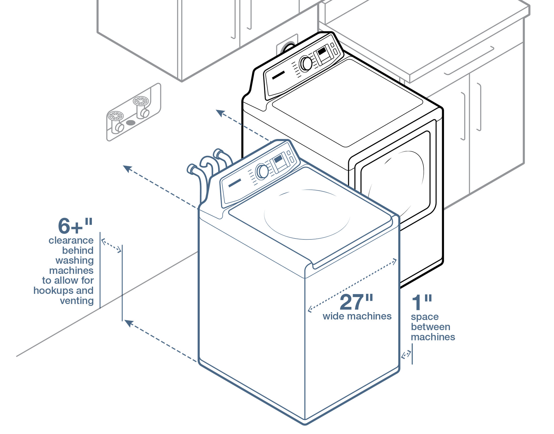 hight resolution of leave 6 inches between the wall and your washer and dryer and one inch between