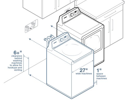 small resolution of leave 6 inches between the wall and your washer and dryer and one inch between