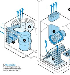 illustration of how central air conditioning works  [ 1200 x 769 Pixel ]
