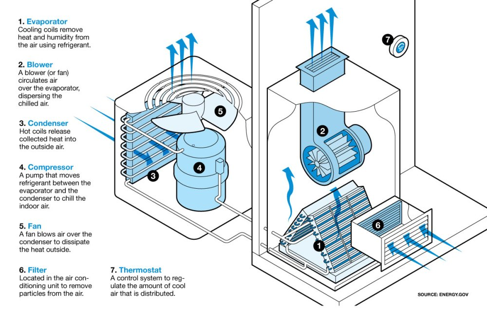 medium resolution of illustration of how central air conditioning works