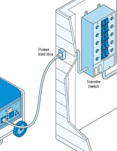 Illustration of  portable generator hooked up to an electrical panel via transfer switch also best buying guide consumer reports rh consumerreports