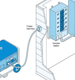 illustration of a portable generator hooked up to an electrical panel via a transfer switch  [ 1201 x 741 Pixel ]