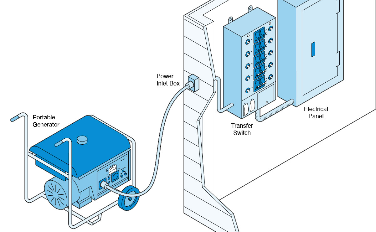 hight resolution of illustration of a portable generator hooked up to an electrical panel via a transfer switch